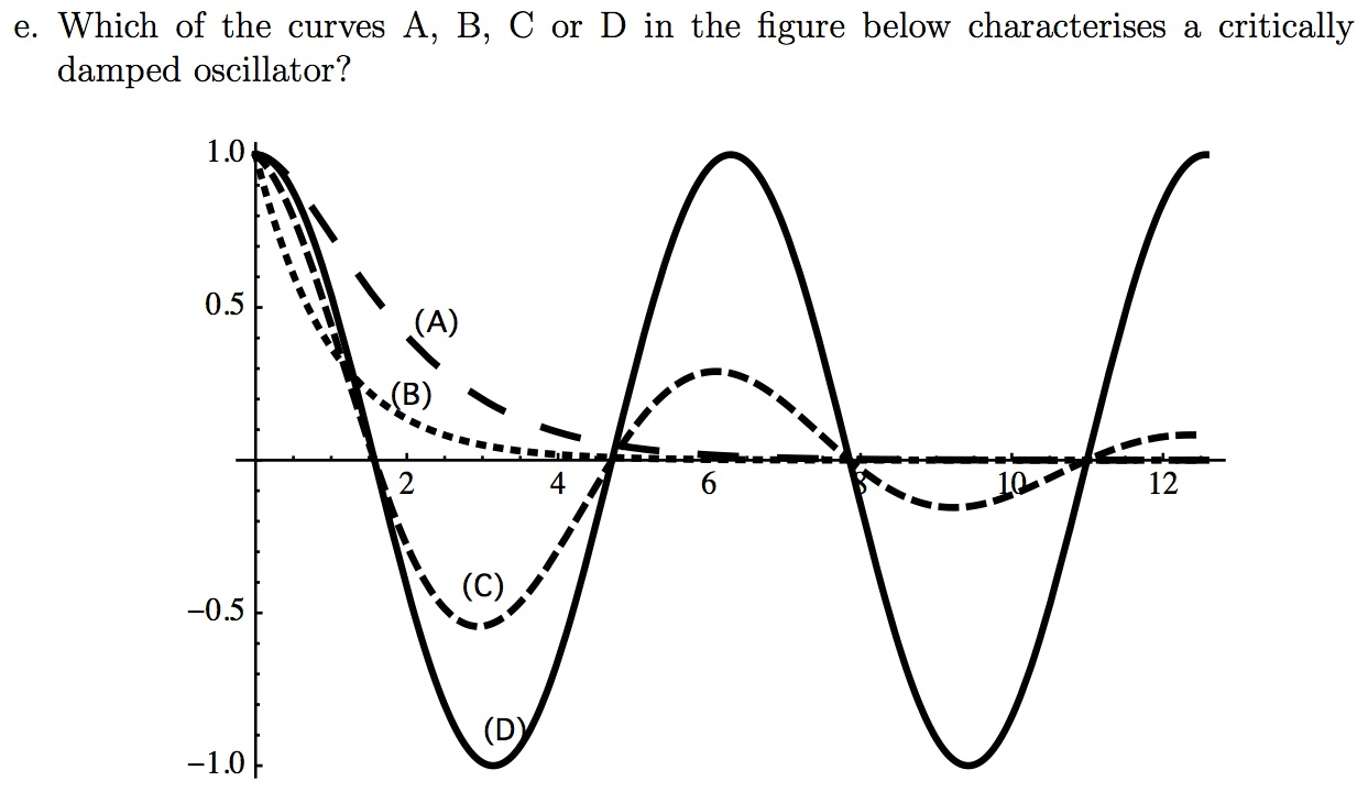Exam question 1e. Which of the curves, A, B, C or D in the figure below characterises a critically damped oscillator?